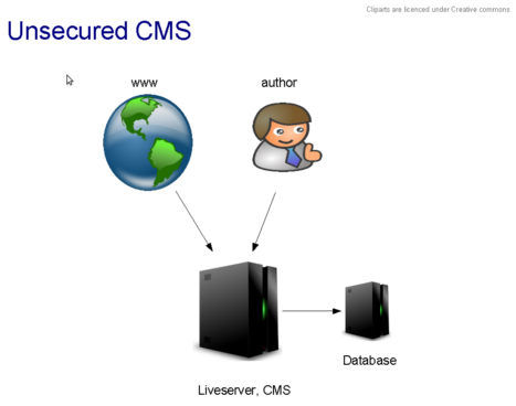 cms_unsecured